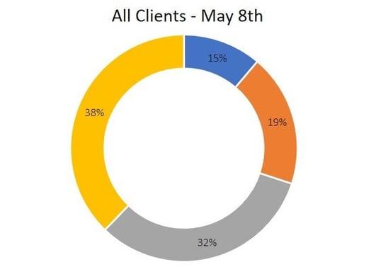 05 08 20 BCP Survey all US clients