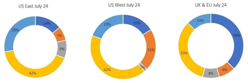 07 24 20 BCP Survey (regional)