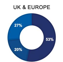 4-22-21 BCP survey UK EUROPE Graph