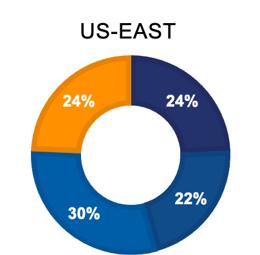 4-22-21 BCP survey US-EAST Graph