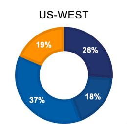 4-22-21 BCP survey US-WEST Graph