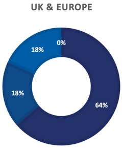 8-23-21 BCP survey UK EUROPE Graph