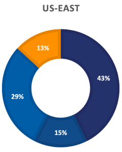 8-23-21 BCP survey US-EAST Graph