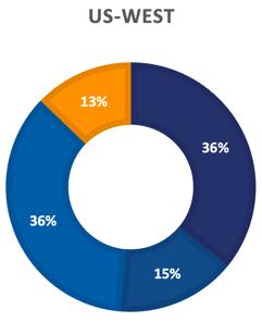 8-23-21 BCP survey US-WEST Graph