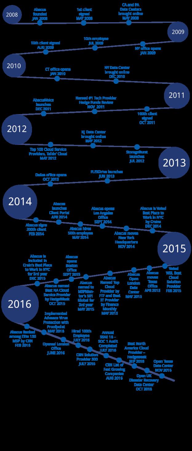 Timeline-ult-modif-02-624x1463.png