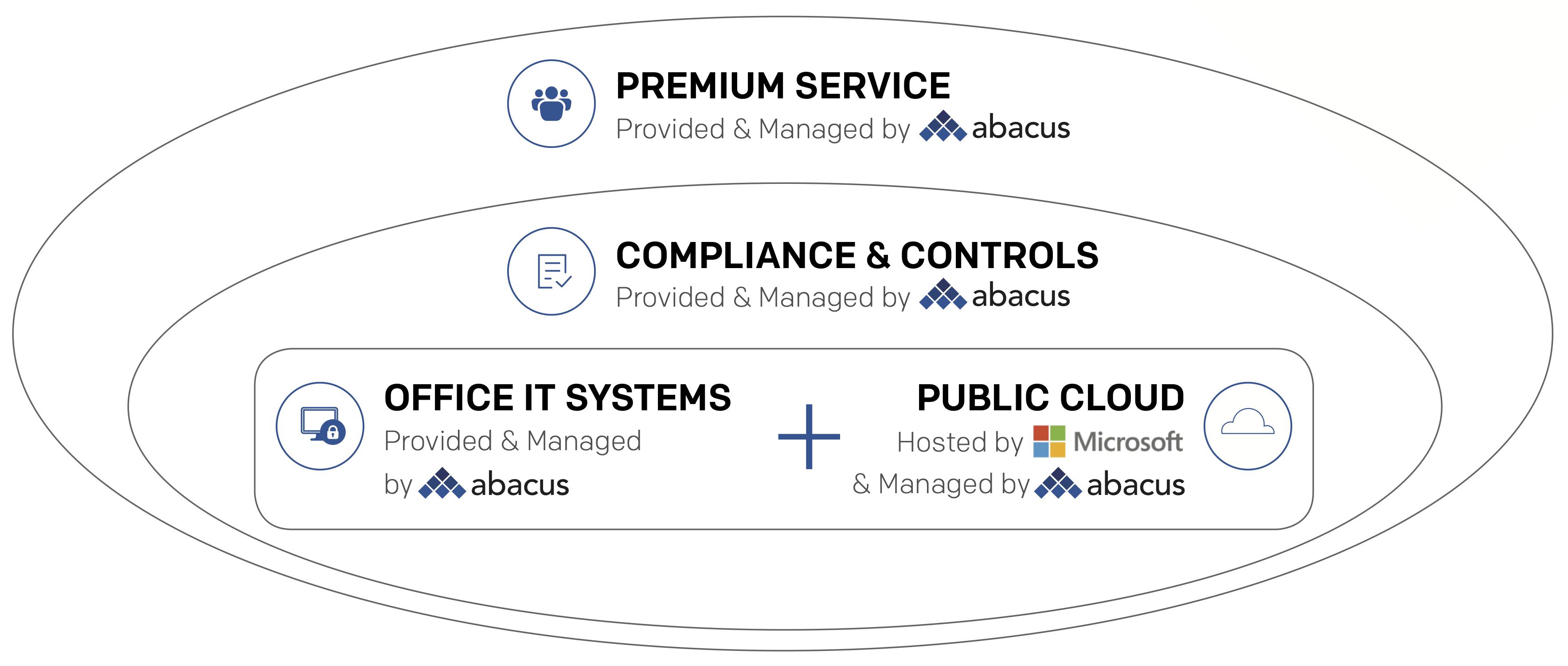 abacusFlex - Public Cloud