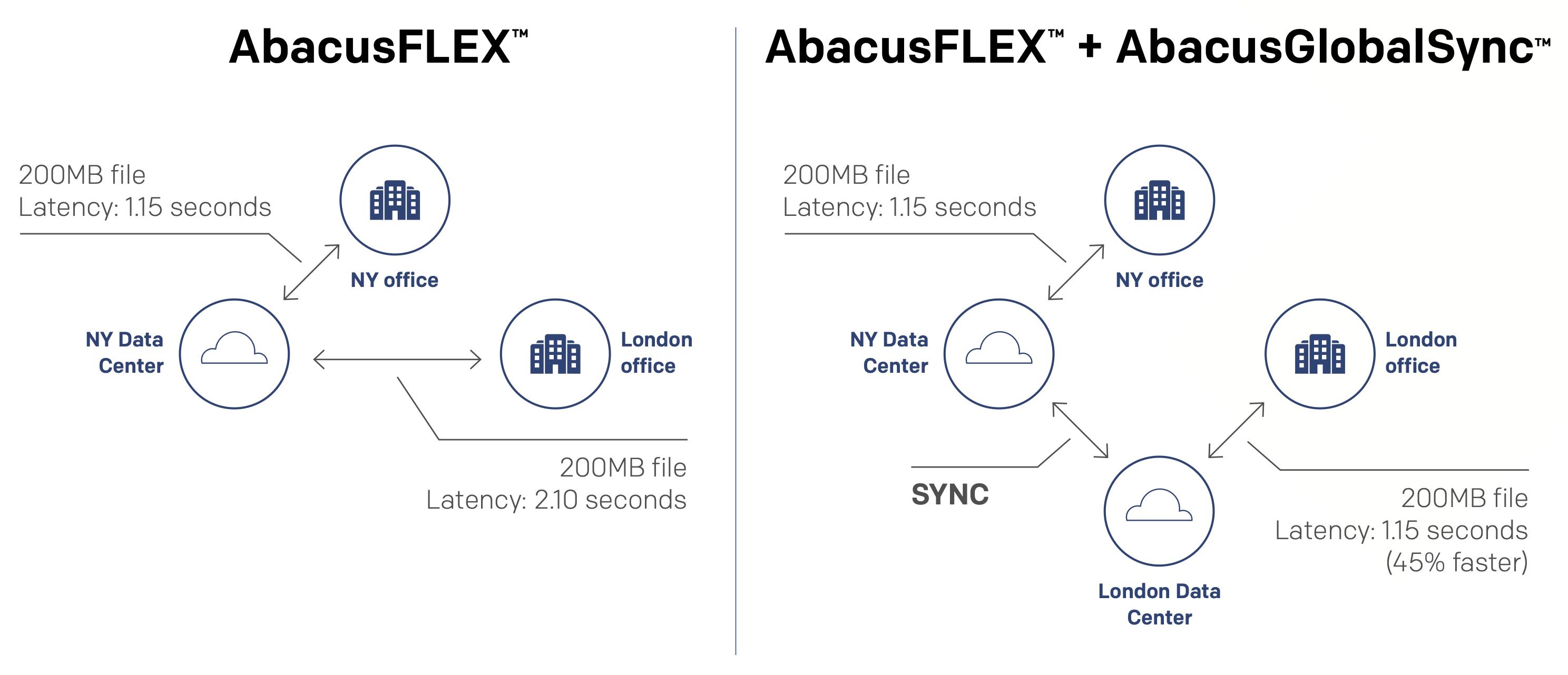 abacusGlobalSync Diagram