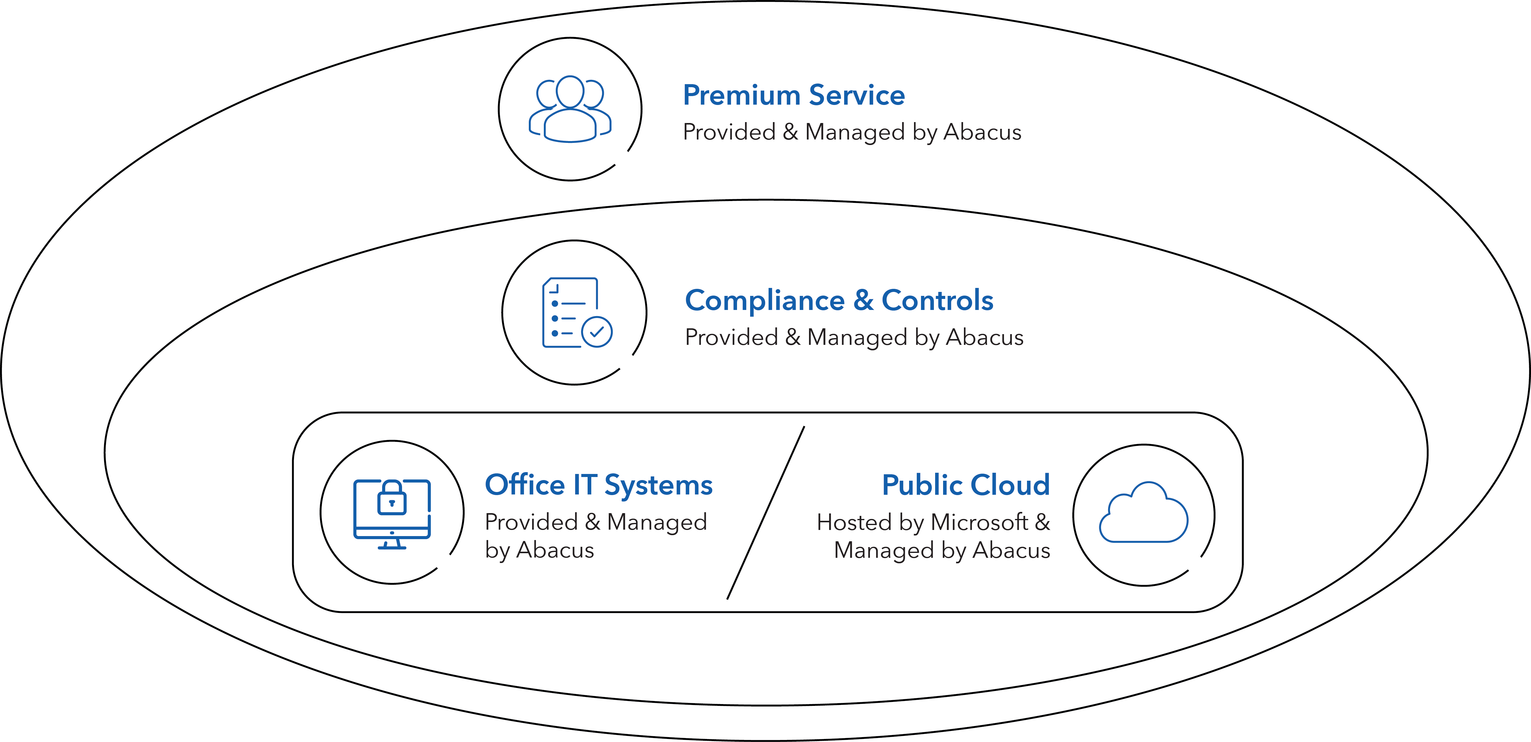 abacusFlex-Public Cloud