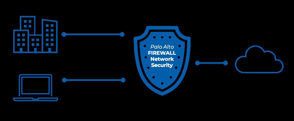 Remote Access Diagram