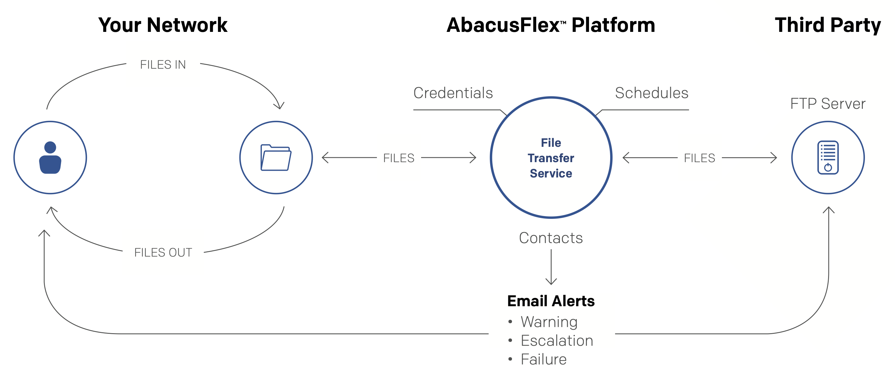 abacusFileDriver - How it Works